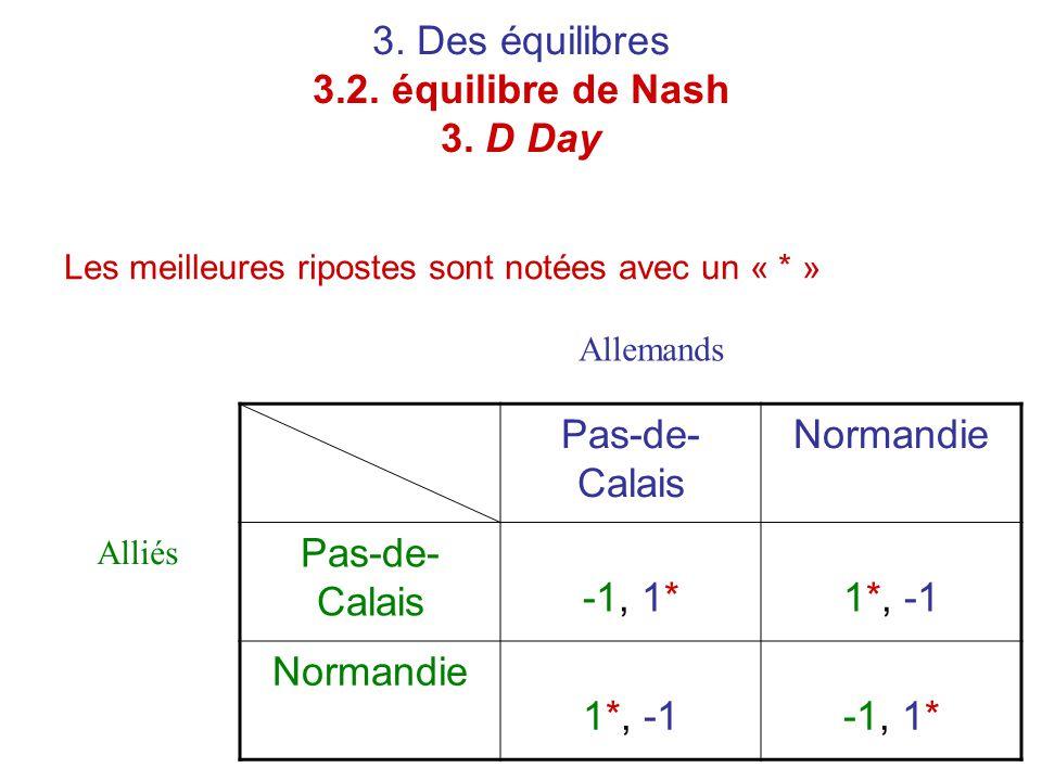 3. Des équilibres 3.2. équilibre de Nash 3. D Day Les meilleures ripostes sont notées avec un « * » Pas-de- Calais Normandie Pas-de- Calais -1, 1*1*,