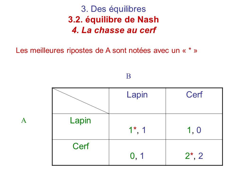 3. Des équilibres 3.2. équilibre de Nash 4. La chasse au cerf Les meilleures ripostes de A sont notées avec un « * » LapinCerf Lapin 1*, 11, 0 Cerf 0,