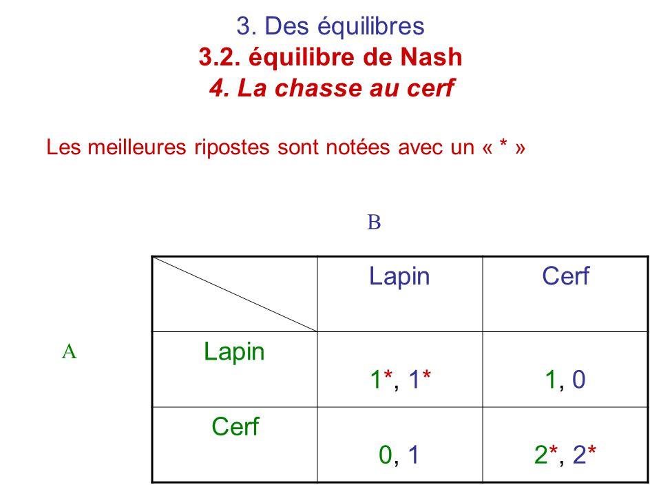 3. Des équilibres 3.2. équilibre de Nash 4. La chasse au cerf Les meilleures ripostes sont notées avec un « * » LapinCerf Lapin 1*, 1*1, 0 Cerf 0, 12*