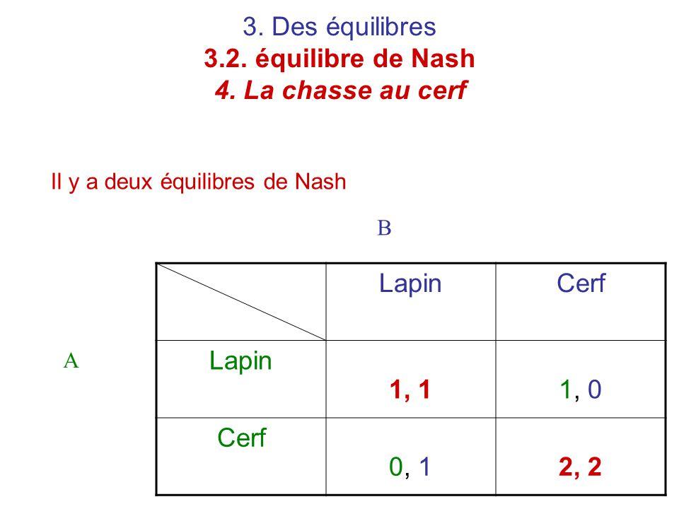3. Des équilibres 3.2. équilibre de Nash 4. La chasse au cerf Il y a deux équilibres de Nash LapinCerf Lapin 1, 11, 0 Cerf 0, 12, 2 A B
