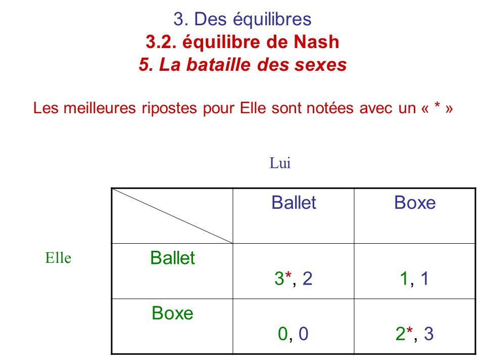3. Des équilibres 3.2. équilibre de Nash 5. La bataille des sexes Les meilleures ripostes pour Elle sont notées avec un « * » BalletBoxe Ballet 3*, 21