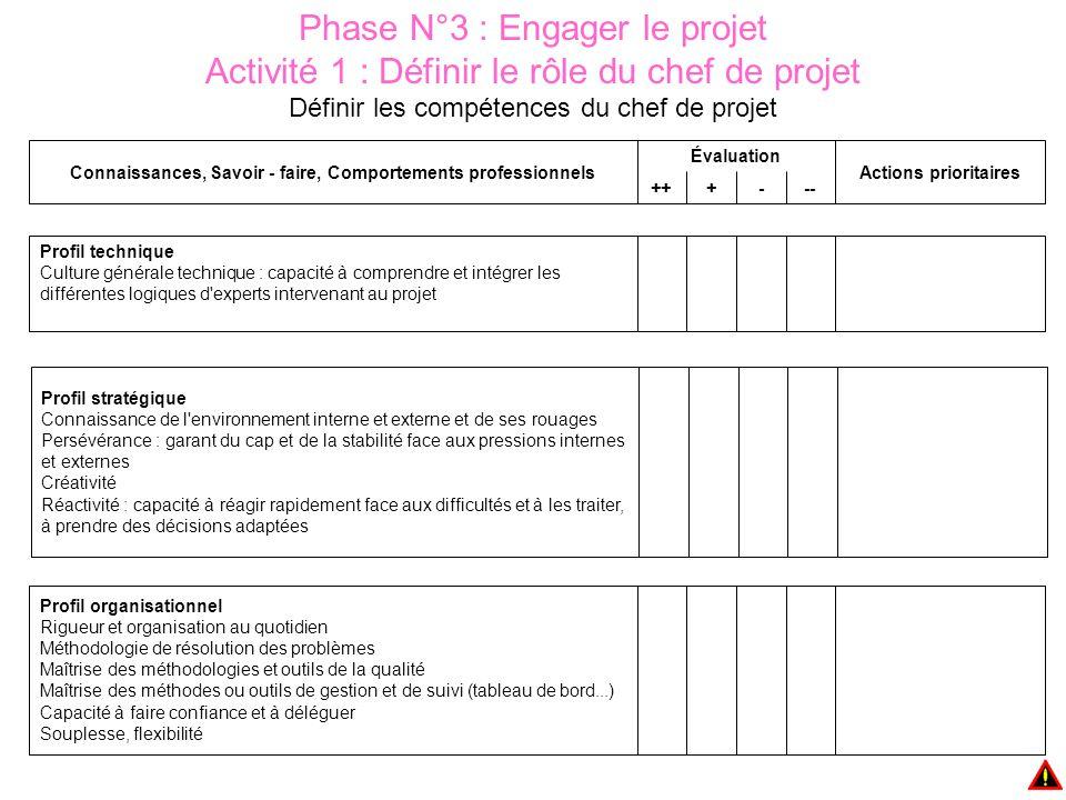 Phase N°3 : Engager le projet Activité 1 : Définir le rôle du chef de projet Définir les compétences du chef de projet ---+++ Actions prioritaires Éva