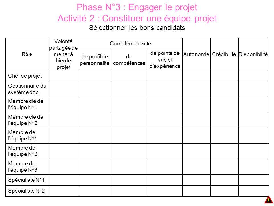 Phase N°3 : Engager le projet Activité 2 : Constituer une équipe projet Sélectionner les bons candidats Gestionnaire du système doc. de points de vue