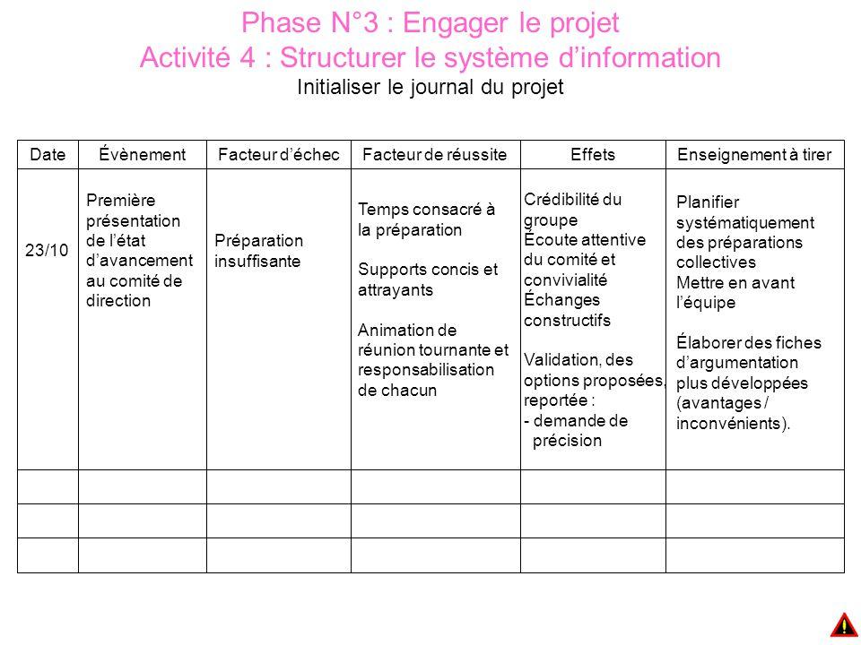 Phase N°3 : Engager le projet Activité 4 : Structurer le système d'information Initialiser le journal du projet Planifier systématiquement des préparations collectives Mettre en avant l'équipe Élaborer des fiches d'argumentation plus développées (avantages / inconvénients).