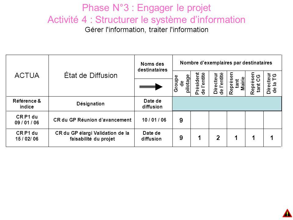 Phase N°3 : Engager le projet Activité 4 : Structurer le système d'information Gérer l'information, traiter l'information Date de diffusion Désignatio