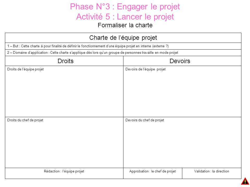 Phase N°3 : Engager le projet Activité 5 : Lancer le projet Formaliser la charte Charte de l'équipe projet Validation : la directionApprobation : le chef de projetRédaction : l'équipe projet Devoirs du chef de projetDroits du chef de projet Devoirs de l'équipe projetDroits de l'équipe projet Devoirs Droits 2 – Domaine d'application : Cette charte s'applique dès lors qu'un groupe de personnes travaille en mode projet 1 – But : Cette charte à pour finalité de définir le fonctionnement d'une équipe projet en interne (externe ?)
