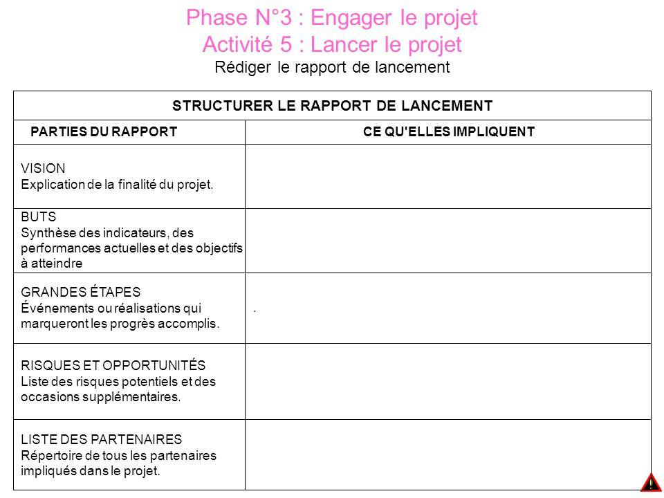 Phase N°3 : Engager le projet Activité 5 : Lancer le projet Rédiger le rapport de lancement LISTE DES PARTENAIRES Répertoire de tous les partenaires impliqués dans le projet.