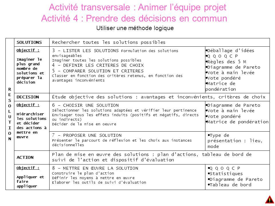 Activité transversale : Animer l'équipe projet Activité 4 : Prendre des décisions en commun Utiliser une méthode logique  Q Q O Q C P  Statistiques  Diagramme de Pareto  Tableau de bord 8 – METTRE EN ŒUVRE LA SOLUTION Construire le plan d'action Définir les moyens à mettre en œuvre Elaborer les outils de suivi d'évaluation Objectif : Appliquer et faire appliquer Plan de mise en œuvre des solutions : plan d'actions, tableau de bord de suivi de l'action et dispositif d'évaluation ACTION  Type de présentation : lieu, mode 7 – PROPOSER UNE SOLUTION Présenter le parcourt de réflexion et les choix aux instances décisionnelles  Diagramme de Pareto  Vote à main levée  Vote pondéré  Matrice de pondération 6 – CHOISIR UNE SOLUTION Sélectionner les solutions adaptées et vérifier leur pertinence Envisager tous les effets induits (positifs et négatifs, directs ou indirects) Décider de la mise en oeuvre Objectif : Hiérarchiser les solutions et décider des actions à mettre en œuvre Étude objective des solutions : avantages et inconvénients, critères de choixDECISION  Déballage d'idées  Q Q O Q C P  Règles des 5 M  Diagramme de Pareto  Vote à main levée  Vote pondéré  Matrice de pondération 3 – LISTER LES SOLUTIONS Formulation des solutions envisageables Imaginer toutes les solutions possibles 4 – DEFINIR LES CRITERES DE CHOIX 5 – COMPARER SOLUTION ET CRITERES Classer en fonction des critères retenus, en fonction des avantages inconvénients Objectif : Imaginer le plus grand nombre de solutions et préparer la décision Rechercher toutes les solutions possiblesSOLUTIONS RESOLUTIONRESOLUTION