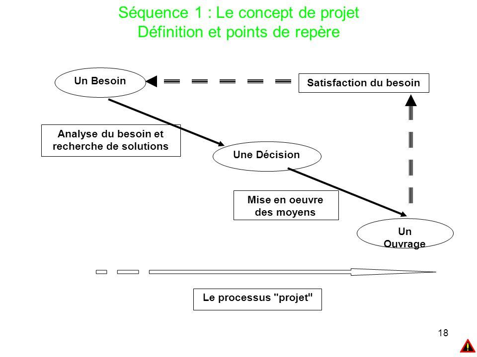 18 Séquence 1 : Le concept de projet Définition et points de repère Un Besoin Une Décision Analyse du besoin et recherche de solutions Mise en oeuvre