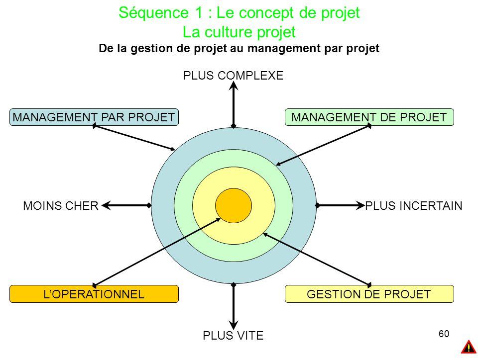 60 Séquence 1 : Le concept de projet La culture projet De la gestion de projet au management par projet MANAGEMENT PAR PROJET MOINS CHER PLUS COMPLEXE