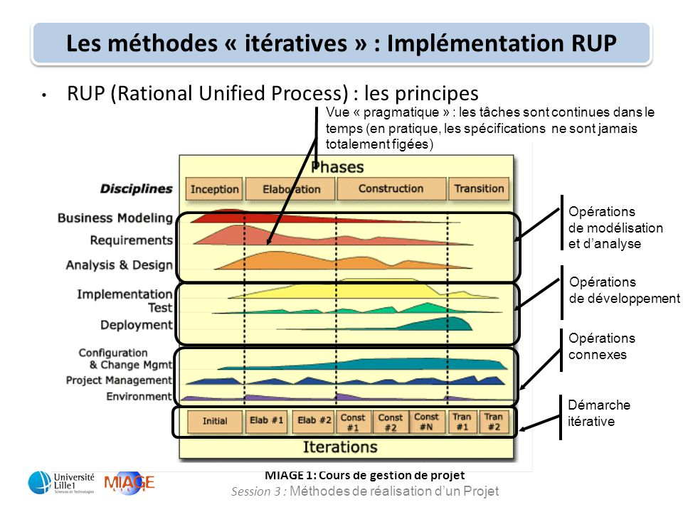 MIAGE 1: Cours de gestion de projet Session 3 : Méthodes de réalisation d'un Projet RUP (Rational Unified Process) : les principes Démarche itérative