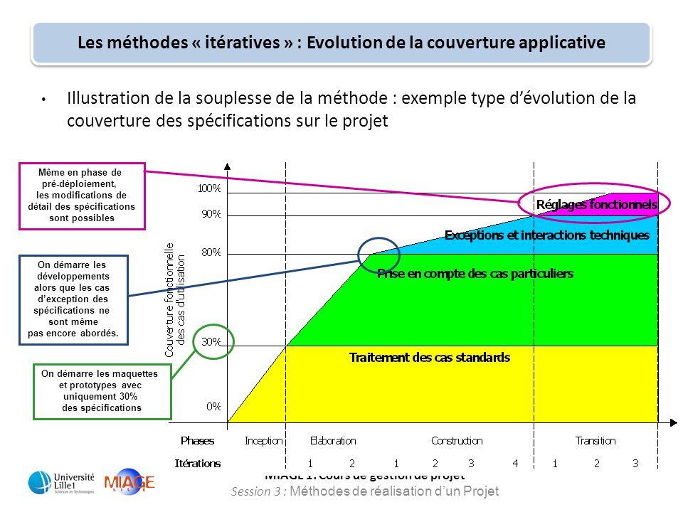 MIAGE 1: Cours de gestion de projet Session 3 : Méthodes de réalisation d'un Projet Illustration de la souplesse de la méthode : exemple type d'évolut