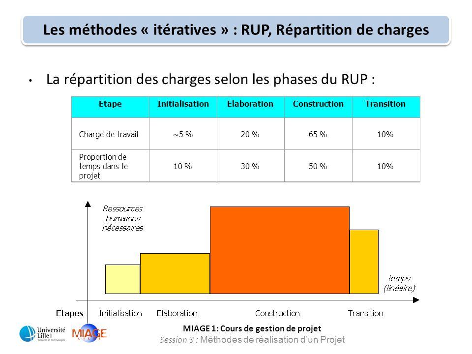 MIAGE 1: Cours de gestion de projet Session 3 : Méthodes de réalisation d'un Projet La répartition des charges selon les phases du RUP : EtapeInitiali