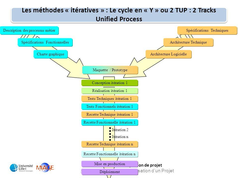 MIAGE 1: Cours de gestion de projet Session 3 : Méthodes de réalisation d'un Projet Les méthodes « itératives » : Le cycle en « Y » ou 2 TUP : 2 Track