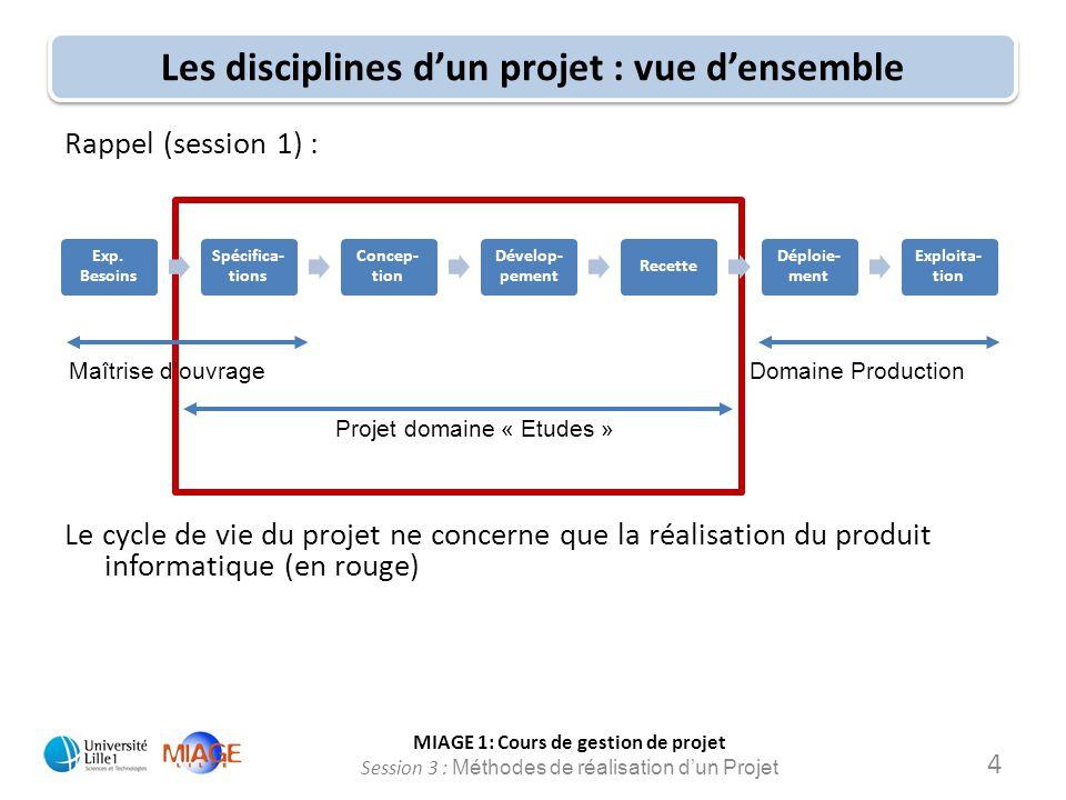 MIAGE 1: Cours de gestion de projet Session 3 : Méthodes de réalisation d'un Projet Les disciplines d'un projet : vue d'ensemble Rappel (session 1) :