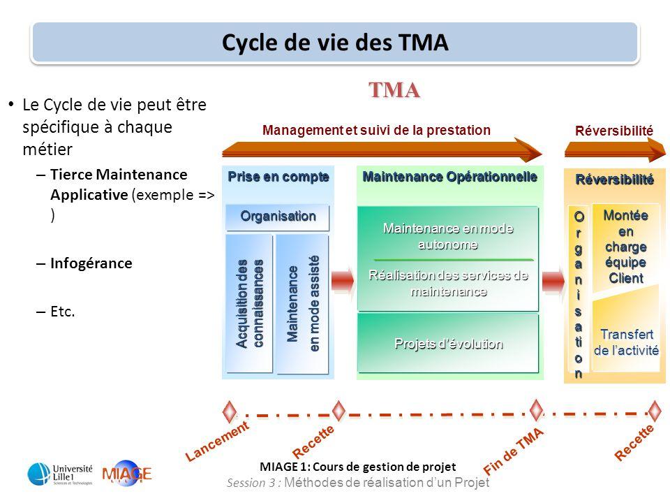 MIAGE 1: Cours de gestion de projet Session 3 : Méthodes de réalisation d'un Projet Cycle de vie des TMA Prise en compte Acquisition des connaissances