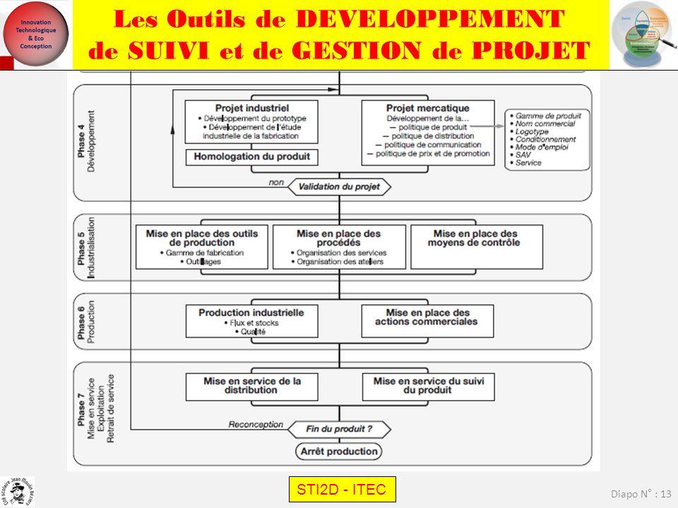 Les Outils de DEVELOPPEMENT de SUIVI et de GESTION de PROJET STI2D - ITEC Diapo N° : 13