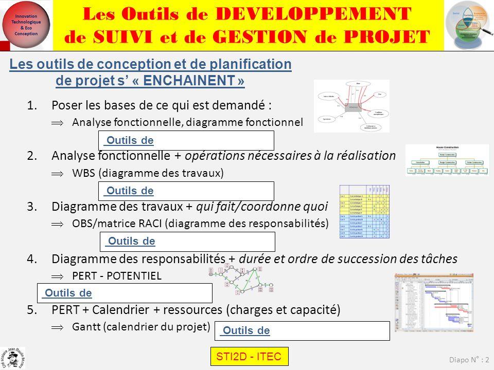 Les Outils de DEVELOPPEMENT de SUIVI et de GESTION de PROJET STI2D - ITEC Diapo N° : 3 Les outils de conception/planification diagramme des INTER ACTIONS diagramme FAST