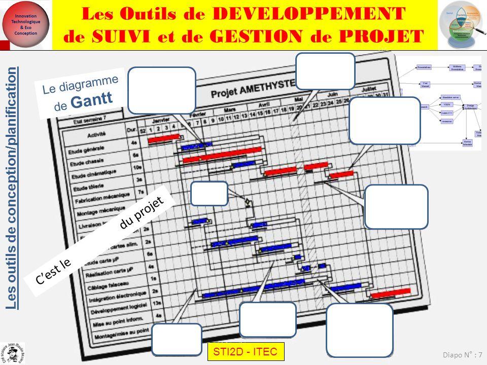 Les Outils de DEVELOPPEMENT de SUIVI et de GESTION de PROJET STI2D - ITEC Diapo N° : 8 – Calendrier de l'ensemble du projet par lots de travail, Réunions, marges, tâches, ressources (Avancement, Charges, Capacités)