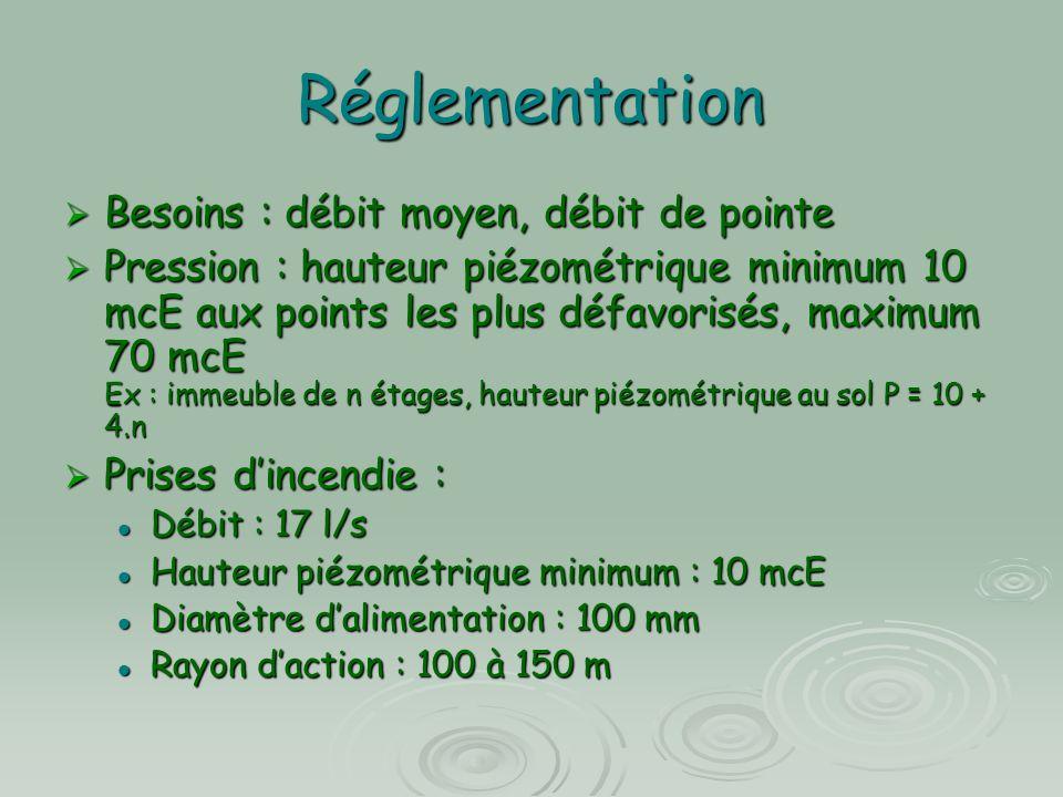 Réglementation  Besoins : débit moyen, débit de pointe  Pression : hauteur piézométrique minimum 10 mcE aux points les plus défavorisés, maximum 70