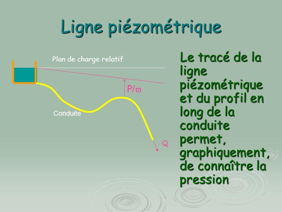 Ligne piézométrique Q P/P/ Plan de charge relatif Conduite Le tracé de la ligne piézométrique et du profil en long de la conduite permet, graphiquem