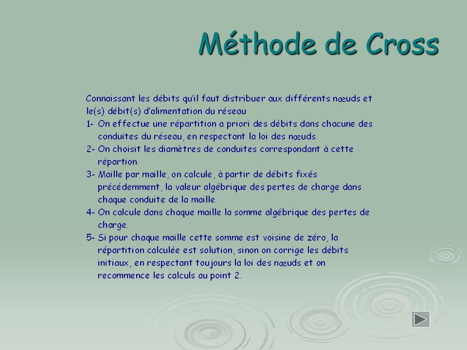 Méthode de Cross
