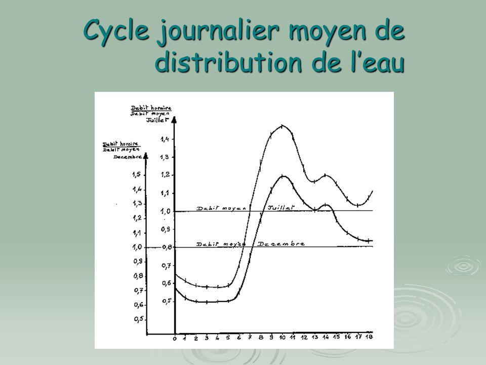 Cycle journalier moyen de distribution de l'eau