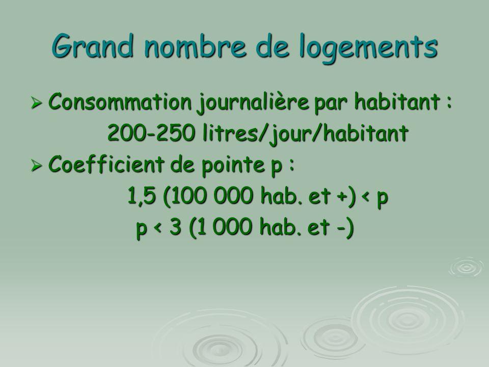 Grand nombre de logements  Consommation journalière par habitant : 200-250 litres/jour/habitant 200-250 litres/jour/habitant  Coefficient de pointe