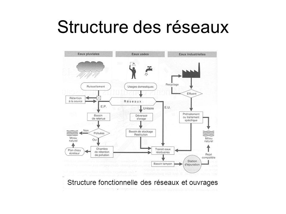 Structure des réseaux Structure fonctionnelle des réseaux et ouvrages
