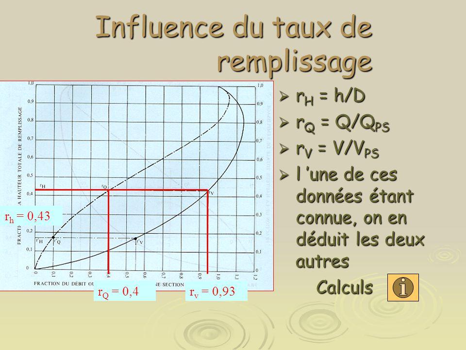 Influence du taux de remplissage  r H = h/D  r Q = Q/Q PS  r V = V/V PS  l 'une de ces données étant connue, on en déduit les deux autres Calculs