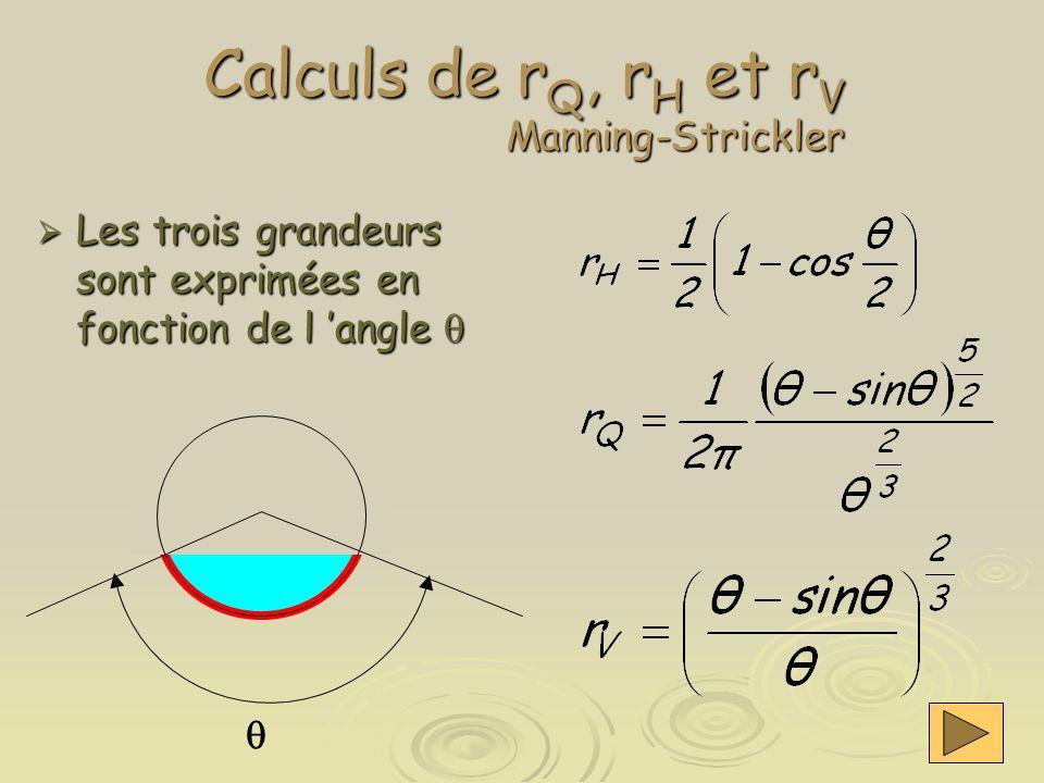 Calculs de r Q, r H et r V Manning-Strickler  Les trois grandeurs sont exprimées en fonction de l 'angle  