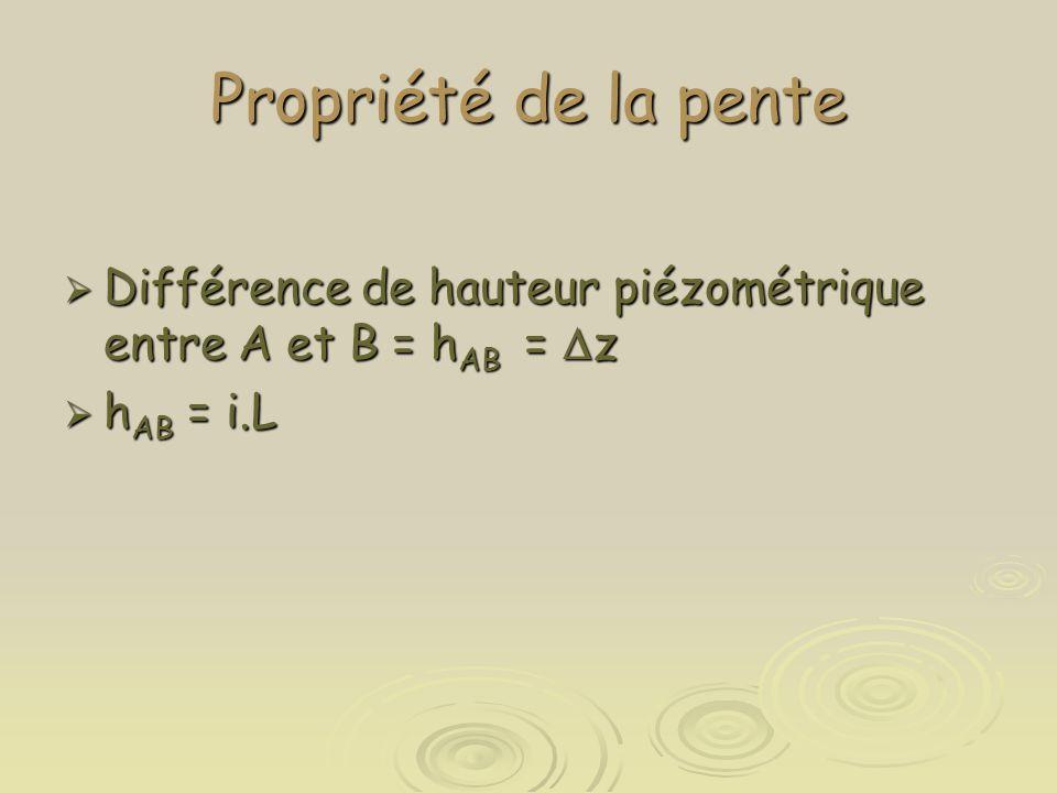 Propriété de la pente  Différence de hauteur piézométrique entre A et B = h AB =  z  h AB = i.L