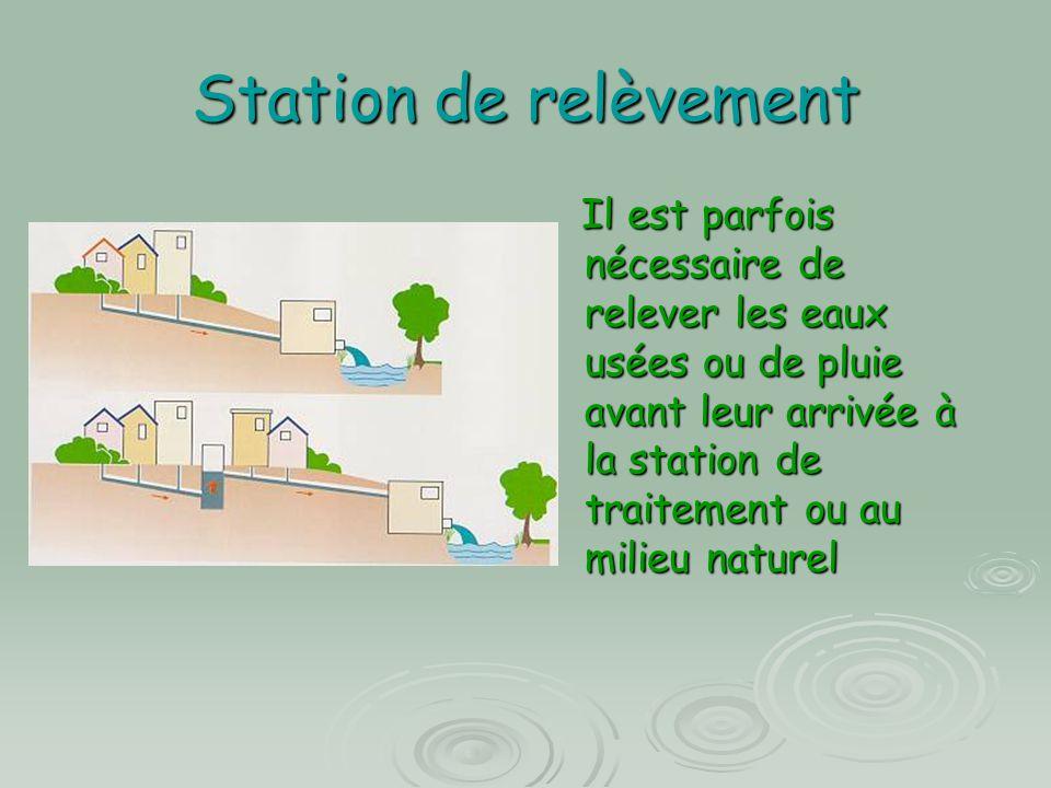 Station de relèvement Il est parfois nécessaire de relever les eaux usées ou de pluie avant leur arrivée à la station de traitement ou au milieu natur