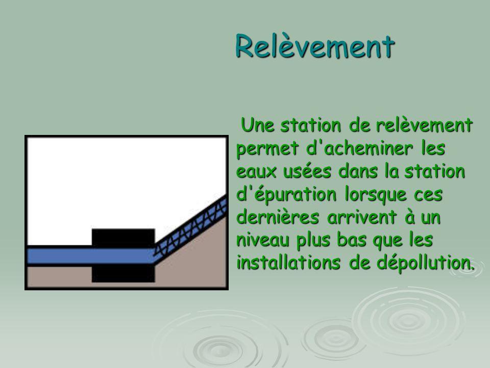 Relèvement Une station de relèvement permet d'acheminer les eaux usées dans la station d'épuration lorsque ces dernières arrivent à un niveau plus bas