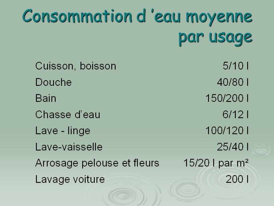 Consommation d 'eau moyenne par usage