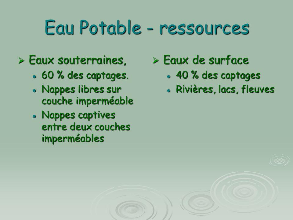 Eau Potable - ressources  Eaux souterraines, 60 % des captages. 60 % des captages. Nappes libres sur couche imperméable Nappes libres sur couche impe