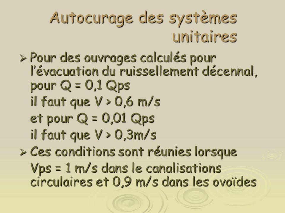 Autocurage des systèmes unitaires  Pour des ouvrages calculés pour l'évacuation du ruissellement décennal, pour Q = 0,1 Qps il faut que V > 0,6 m/s e