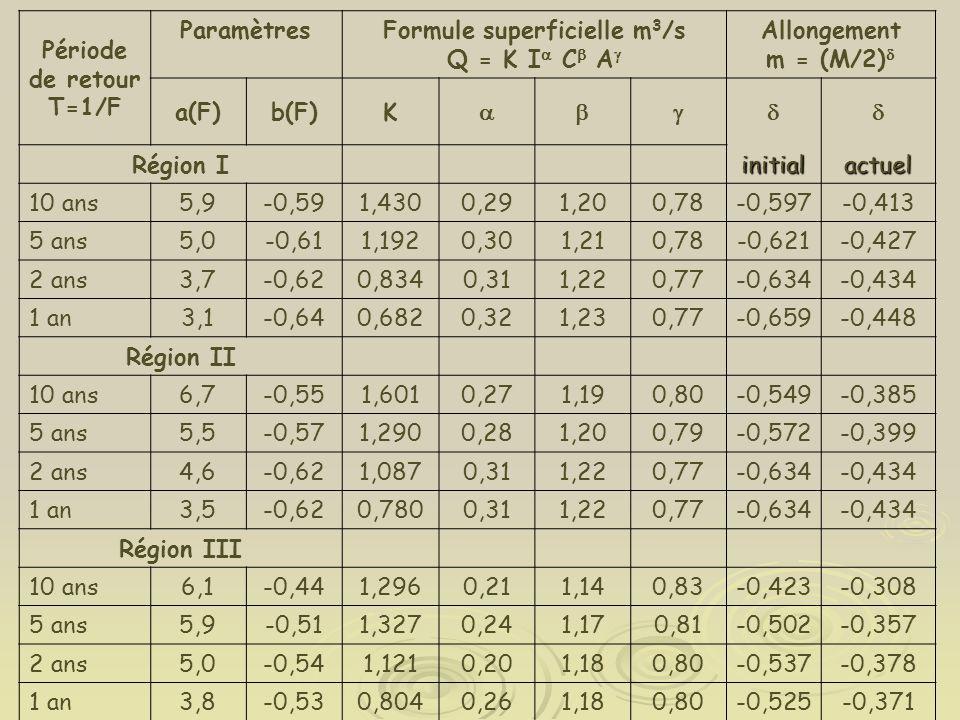 Période de retour T=1/F ParamètresFormule superficielle m 3 /s Q = K I  C  A  Allongement m = (M/2)  a(F)b(F)K  Région Iinitialactuel 10 ans5