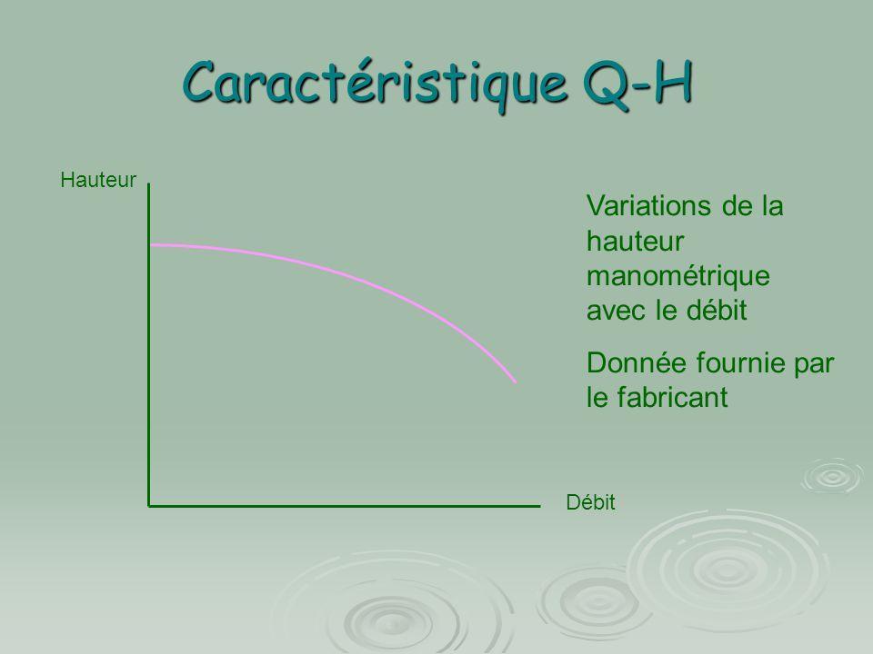 Caractéristique Q-H Hauteur Débit Variations de la hauteur manométrique avec le débit Donnée fournie par le fabricant