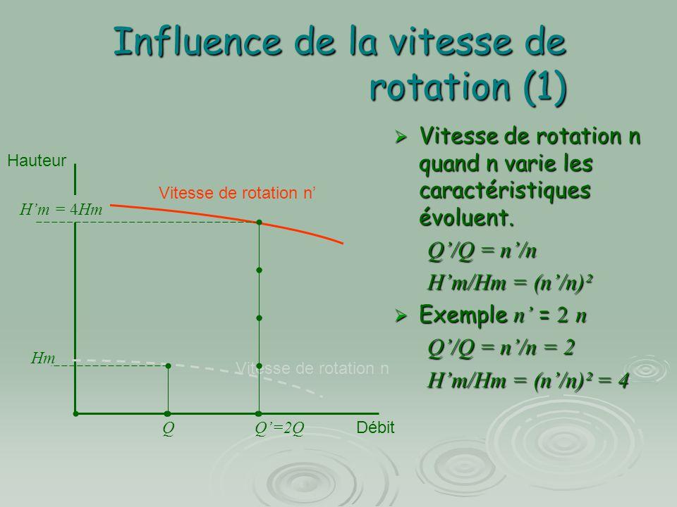 Influence de la vitesse de rotation (1)  Vitesse de rotation n quand n varie les caractéristiques évoluent. Q'/Q = n'/n H'm/Hm = (n'/n)²  Exemple n'