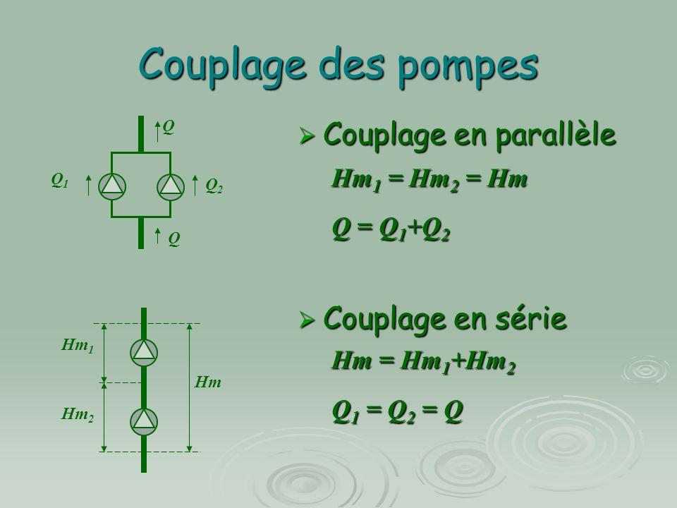 Couplage des pompes  Couplage en parallèle Hm 1 = Hm 2 = Hm Q = Q 1 +Q 2  Couplage en série Hm = Hm 1 +Hm 2 Q 1 = Q 2 = Q Q Q2Q2 Q1Q1 Q Hm 1 Hm 2 Hm