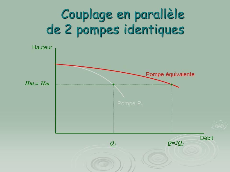 Couplage en parallèle de 2 pompes identiques Hauteur Débit Hm 1 Q1Q1 Q=2Q 1 Pompe P 1 Pompe équivalente = Hm