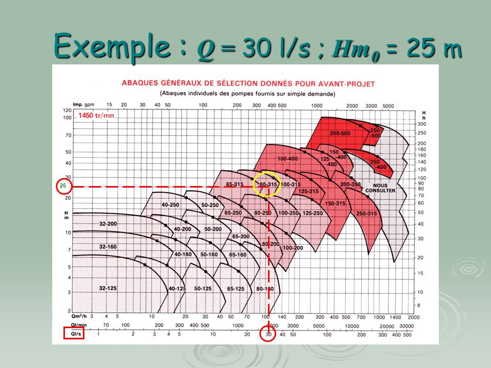 Exemple : Q = 30 l/s ; Hm 0 = 25 m 25