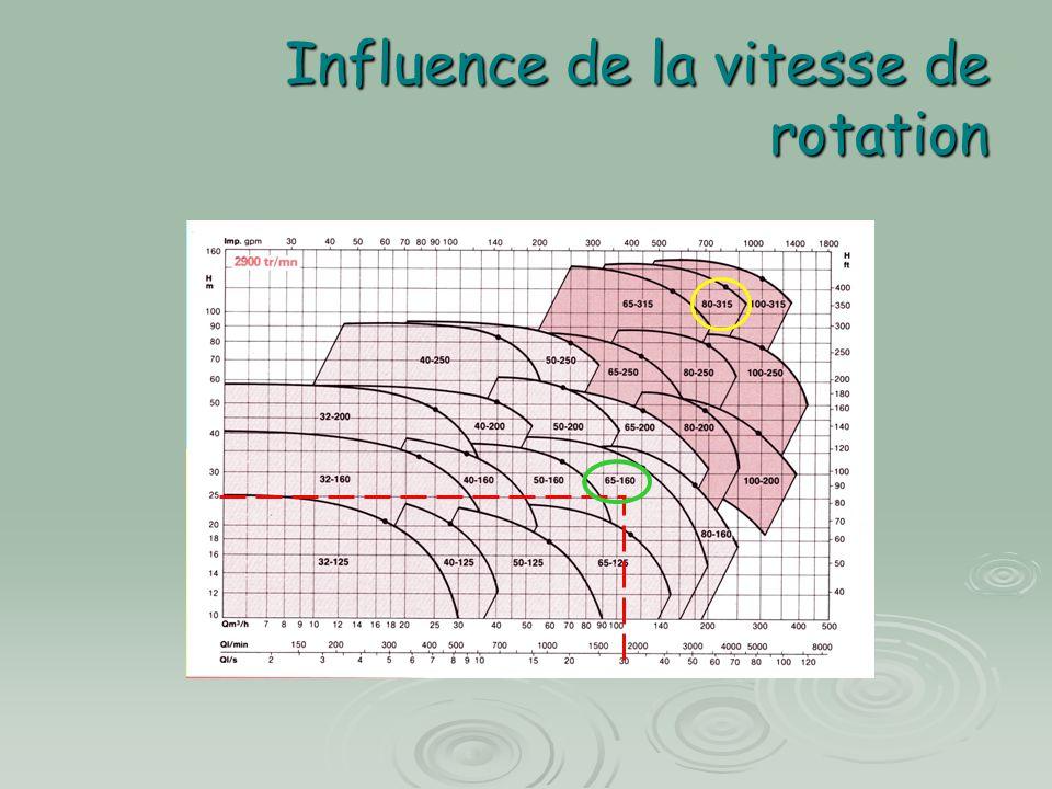 Influence de la vitesse de rotation