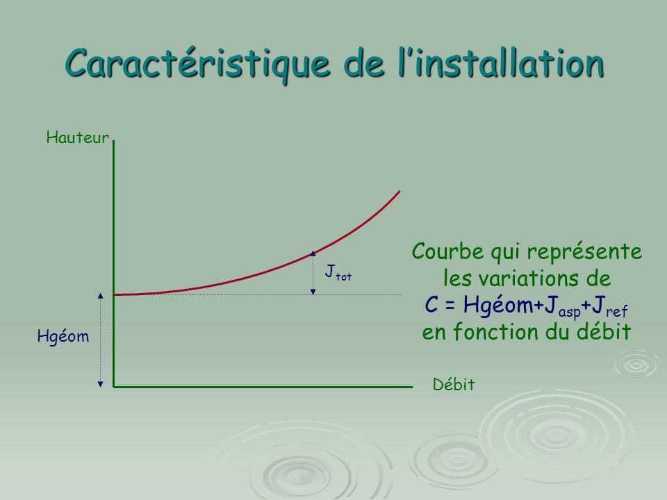 Caractéristique de l'installation Hauteur Débit Hgéom J tot Courbe qui représente les variations de C = Hgéom+J asp +J ref en fonction du débit