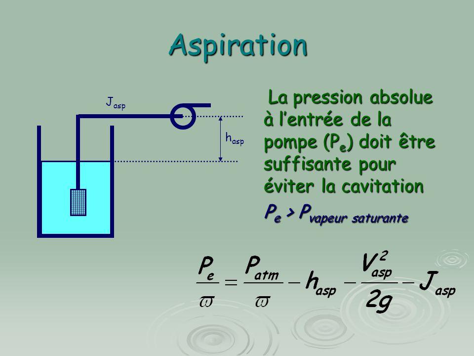 Aspiration La pression absolue à l'entrée de la pompe (P e ) doit être suffisante pour éviter la cavitation La pression absolue à l'entrée de la pompe