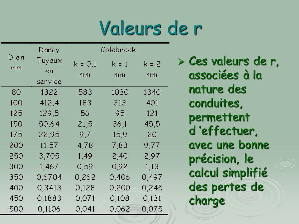 Valeurs de r  Ces valeurs de r, associées à la nature des conduites, permettent d 'effectuer, avec une bonne précision, le calcul simplifié des perte