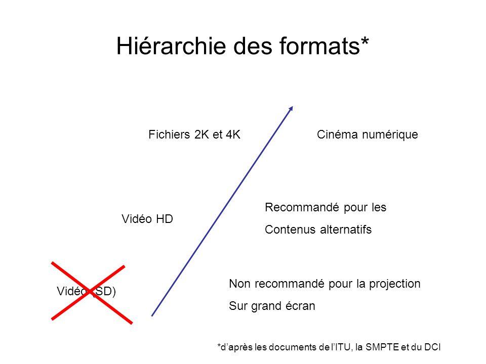 Hiérarchie des formats* Vidéo (SD) Non recommandé pour la projection Sur grand écran Vidéo HD Recommandé pour les Contenus alternatifs Fichiers 2K et