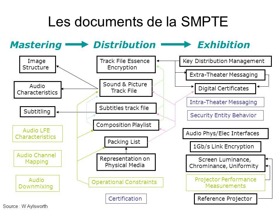 Projector Performance Measurements Les documents de la SMPTE Representation on Physical Media Security Entity Behavior Image Structure Audio Channel M