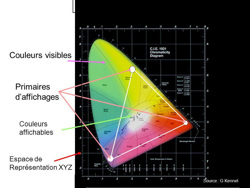 ZX Y Couleurs visibles Couleurs affichables Primaires d'affichages Espace de Représentation XYZ Source : G Kennel
